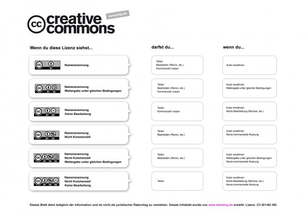 creative commons lizenzen vereinfacht erklärt