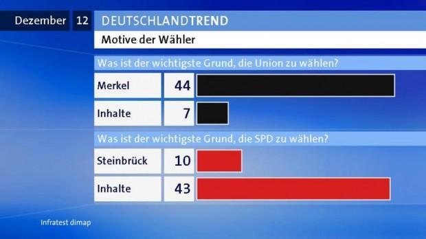 ARD Tagesschau Redaktion zeigt: Deutschlandtrend im Dezember