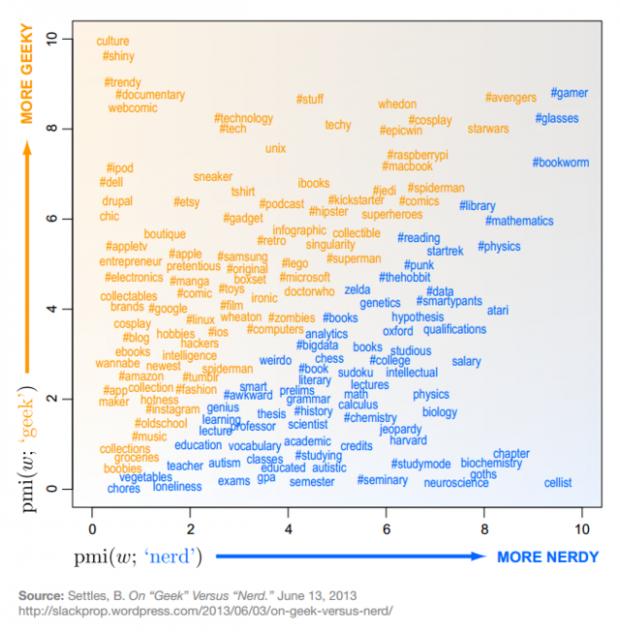 Unterschied zwischen Geeks und Nerds
