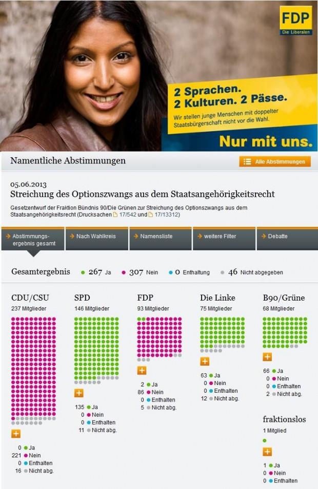 FDP für die doppelte Staatsbürgerschaft - oder doch nicht