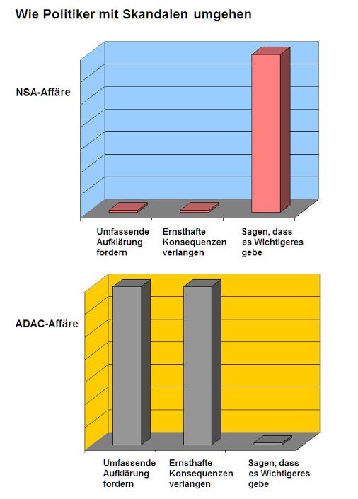 Umgang Politik mit NSA Skandal und ADAC Manipulation
