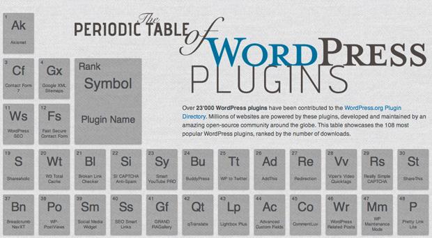 Periodic table of Wordpress plugins